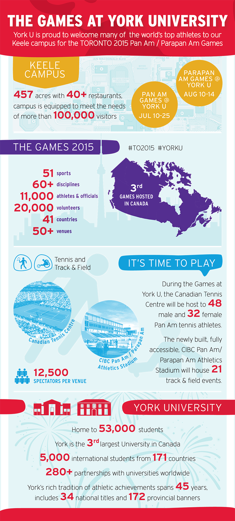 The Games at York University. Statistics about the TORONTO 2015 games, the track and field and tennis events, and York University